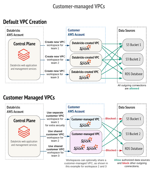 Customer-managed VPC