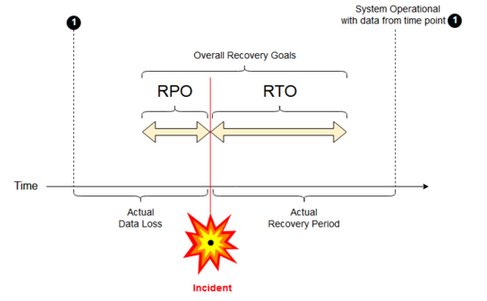Disaster recovery RPO and RTO