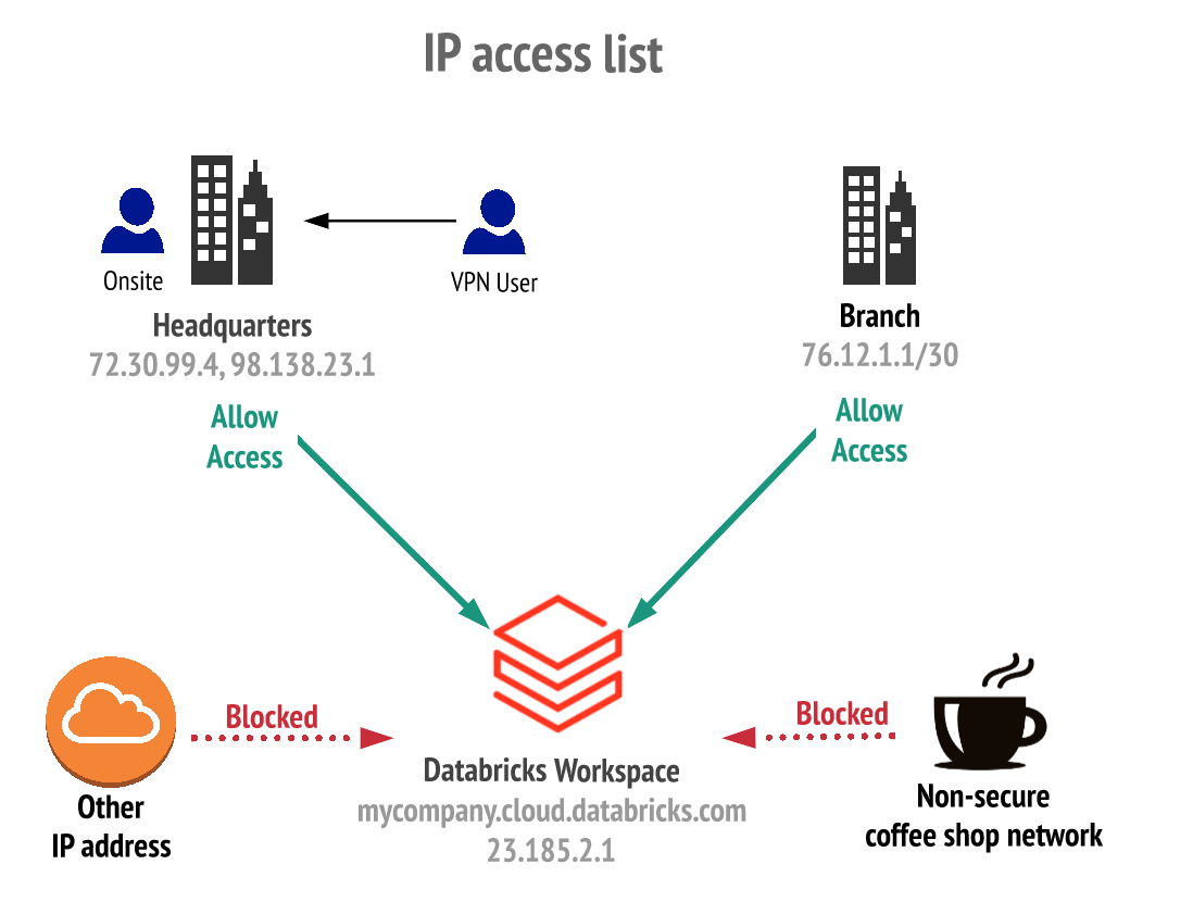 IP access list overview diagram